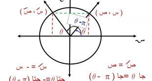 صورة بحث عن المتطابقات المثلثية , اهم ما تعرفه عن المتطابقات المثلثية
